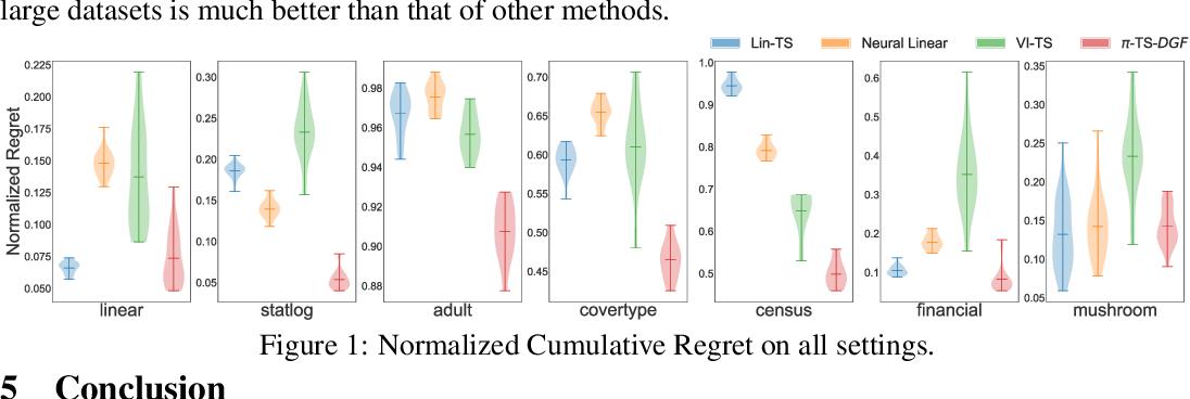 Figure 1 for Scalable Thompson Sampling via Optimal Transport