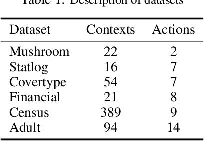 Figure 2 for Scalable Thompson Sampling via Optimal Transport