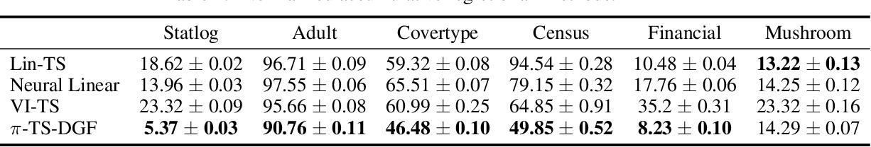 Figure 4 for Scalable Thompson Sampling via Optimal Transport