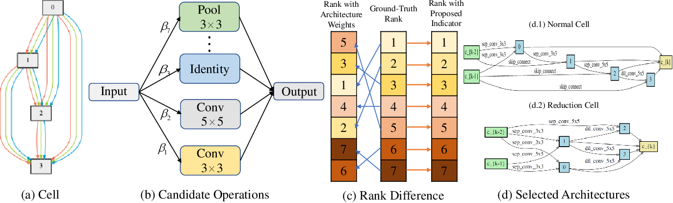 Figure 3 for Exploiting Operation Importance for Differentiable Neural Architecture Search