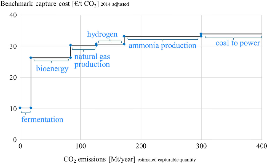 Economics of carbon dioxide capture and utilization—a supply and