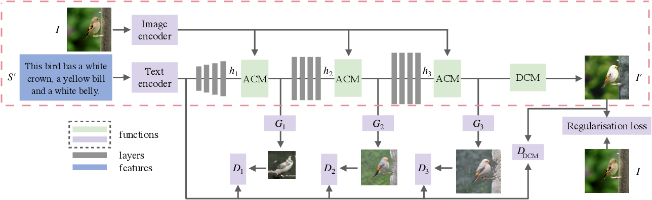 Figure 3 for ManiGAN: Text-Guided Image Manipulation