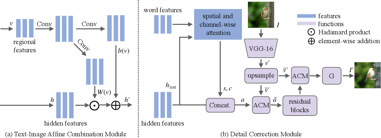 Figure 4 for ManiGAN: Text-Guided Image Manipulation
