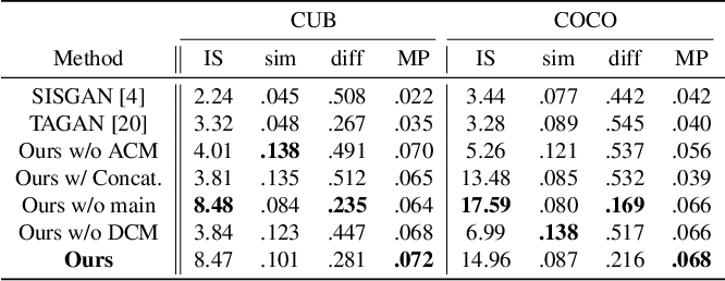 Figure 2 for ManiGAN: Text-Guided Image Manipulation