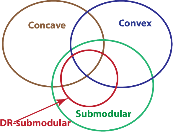 Figure 2 for Continuous Submodular Function Maximization