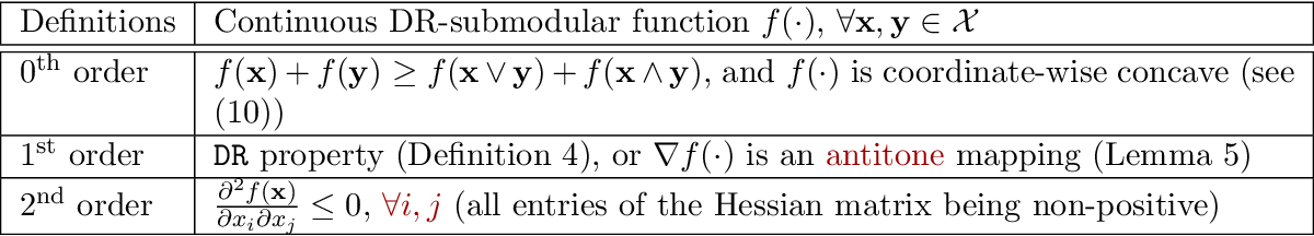 Figure 3 for Continuous Submodular Function Maximization