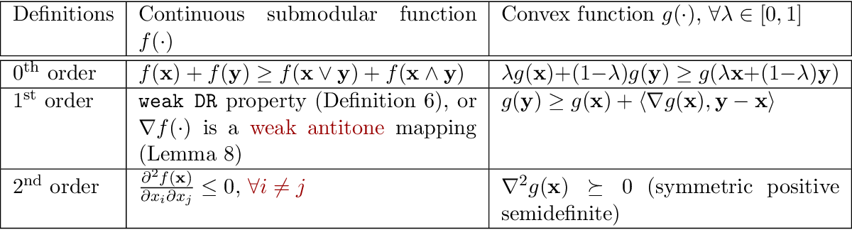 Figure 1 for Continuous Submodular Function Maximization