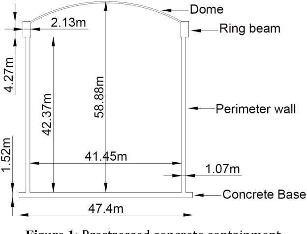PDF] Probabilistic evaluation of concrete strains for