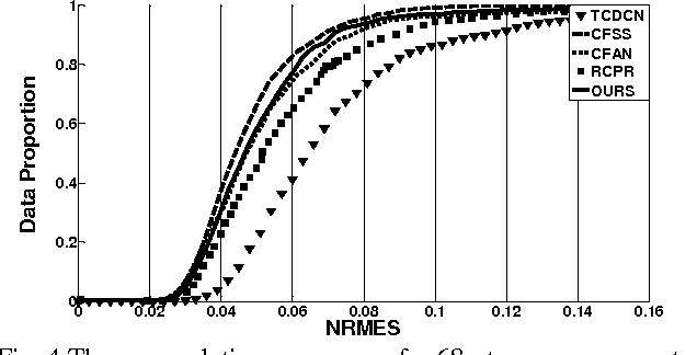 Figure 1 for Effective face landmark localization via single deep network