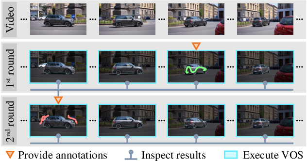 Figure 1 for Guided Interactive Video Object Segmentation Using Reliability-Based Attention Maps