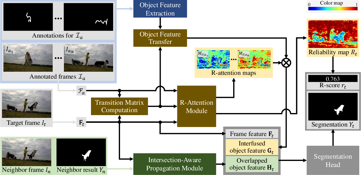 Figure 3 for Guided Interactive Video Object Segmentation Using Reliability-Based Attention Maps