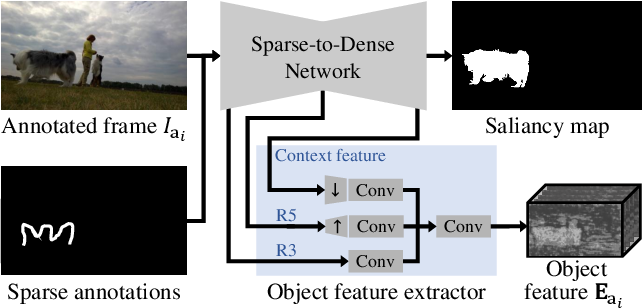 Figure 4 for Guided Interactive Video Object Segmentation Using Reliability-Based Attention Maps