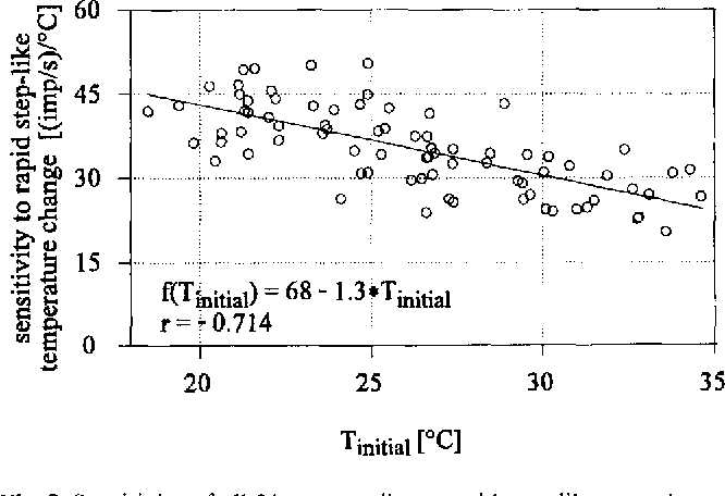 Fig. 2 Sensitivity of all 21 warm cells to rapid step-like warming as a function of initial temperature. Each value of sensitivity is given by the slope of the regression line approximating the relationship between peak frequency and step size. The mean sensitivity decreases linearly with increasing initial temperature
