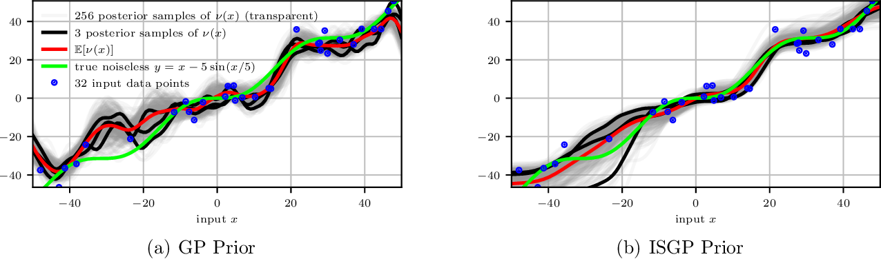 Figure 4 for All your loss are belong to Bayes