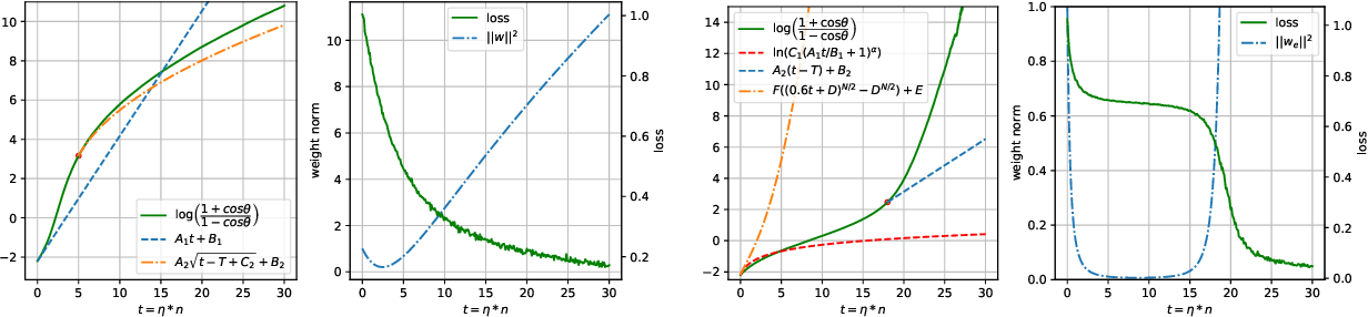 Figure 2 for Directional Convergence Analysis under Spherically Symmetric Distribution
