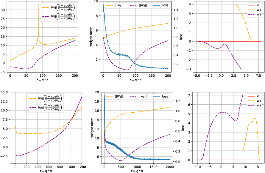 Figure 3 for Directional Convergence Analysis under Spherically Symmetric Distribution
