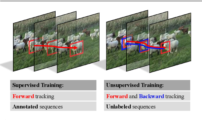 Figure 1 for Unsupervised Deep Representation Learning for Real-Time Tracking