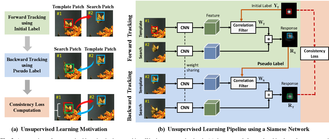 Figure 3 for Unsupervised Deep Representation Learning for Real-Time Tracking