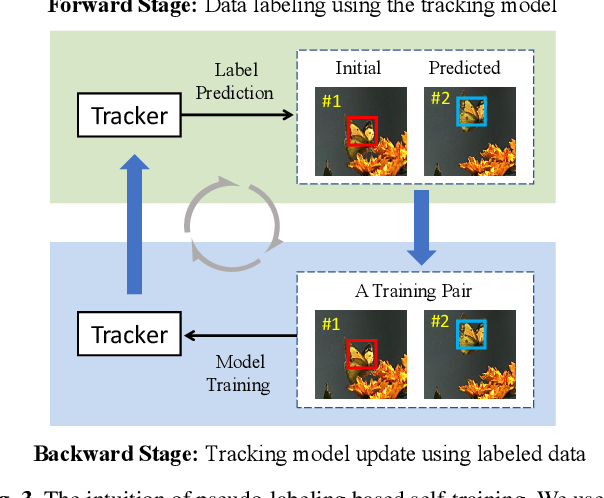 Figure 4 for Unsupervised Deep Representation Learning for Real-Time Tracking