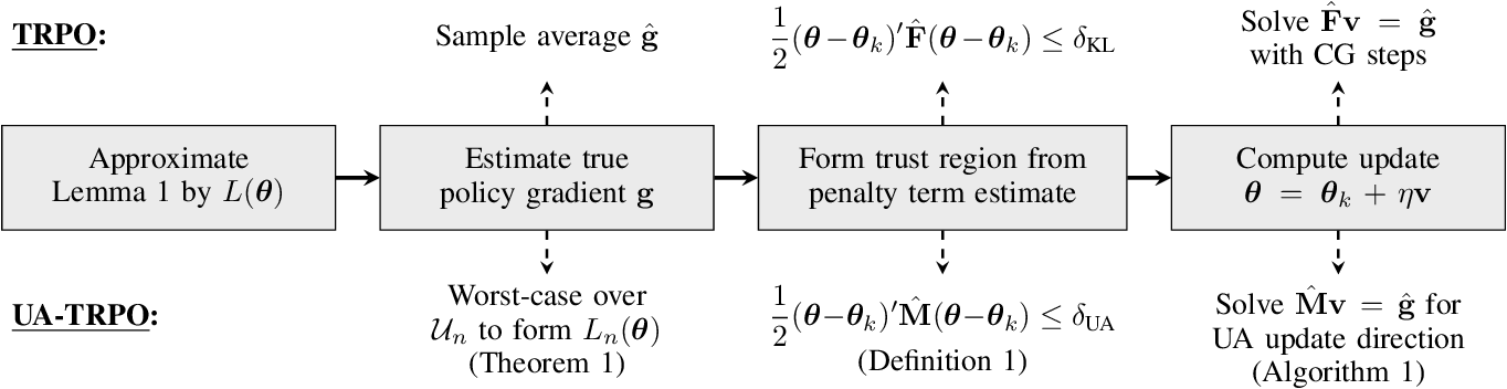 Figure 1 for Uncertainty-Aware Policy Optimization: A Robust, Adaptive Trust Region Approach