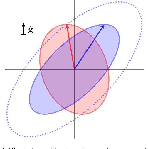 Figure 3 for Uncertainty-Aware Policy Optimization: A Robust, Adaptive Trust Region Approach