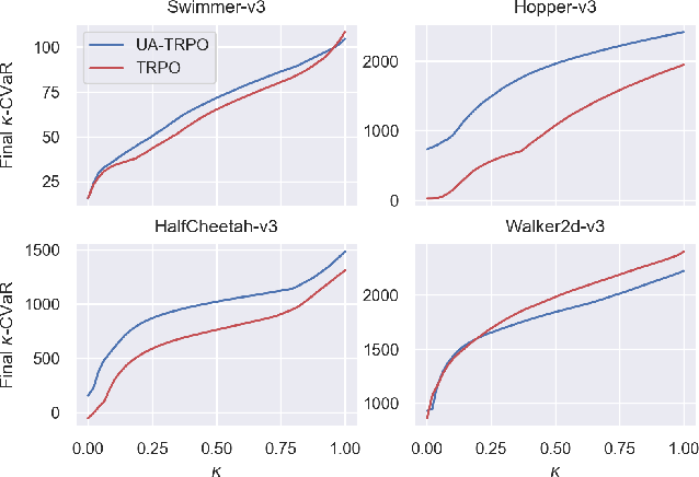 Figure 4 for Uncertainty-Aware Policy Optimization: A Robust, Adaptive Trust Region Approach