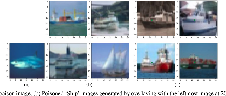 Figure 1 for Poison as a Cure: Detecting & Neutralizing Variable-Sized Backdoor Attacks in Deep Neural Networks