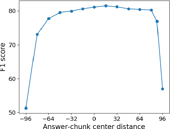 Figure 1 for Recurrent Chunking Mechanisms for Long-Text Machine Reading Comprehension