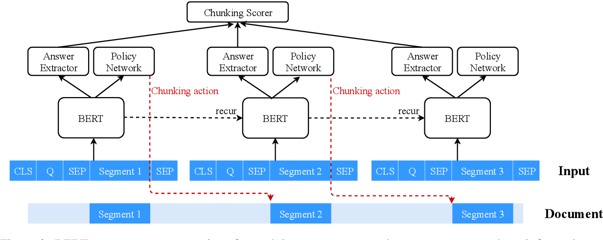 Figure 3 for Recurrent Chunking Mechanisms for Long-Text Machine Reading Comprehension