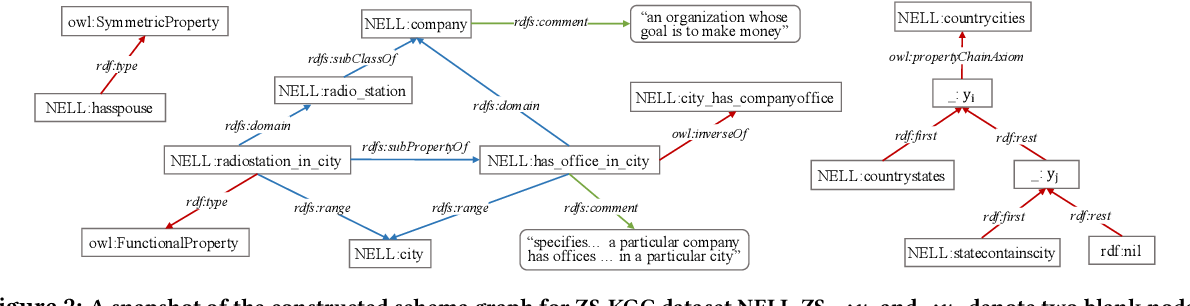 Figure 4 for K-ZSL: Resources for Knowledge-driven Zero-shot Learning