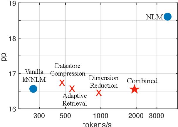 Figure 1 for Efficient Nearest Neighbor Language Models