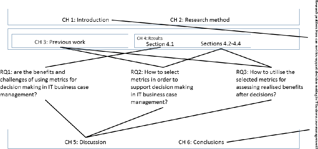 PDF] A Decision Making Process for Utilising Metrics in IT