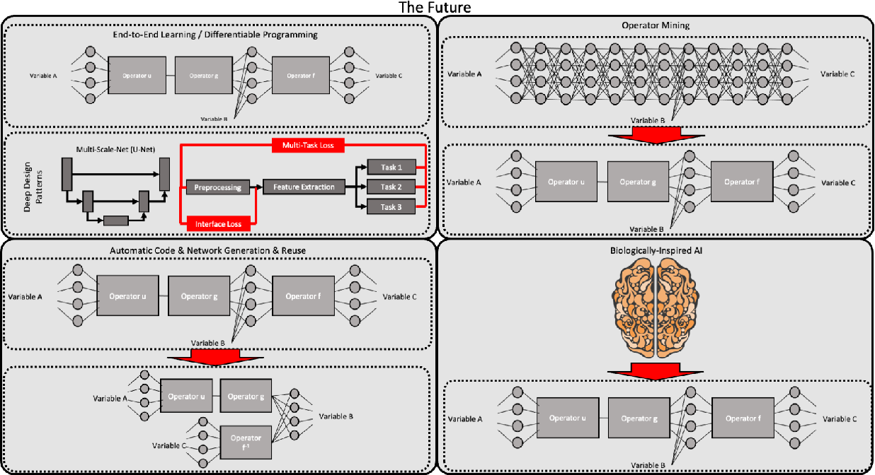 Figure 4 for Known Operator Learning and Hybrid Machine Learning in Medical Imaging --- A Review of the Past, the Present, and the Future