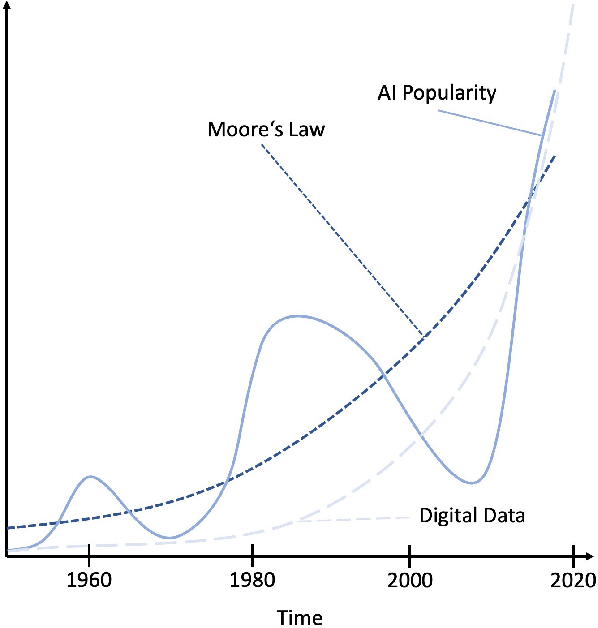 Figure 1 for Known Operator Learning and Hybrid Machine Learning in Medical Imaging --- A Review of the Past, the Present, and the Future