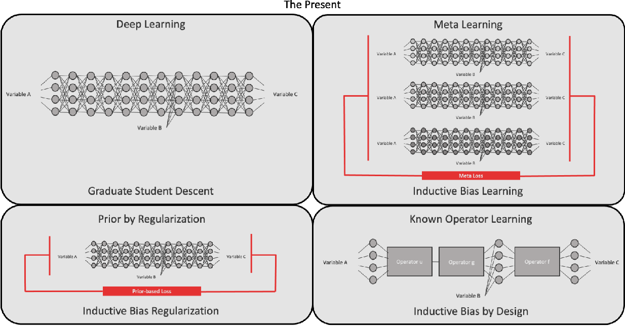 Figure 3 for Known Operator Learning and Hybrid Machine Learning in Medical Imaging --- A Review of the Past, the Present, and the Future