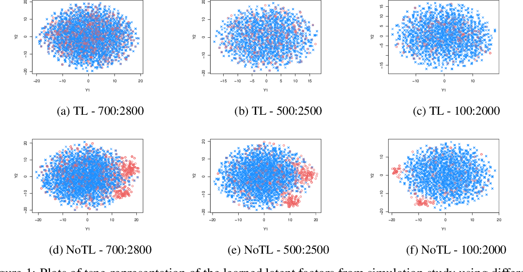Figure 1 for Transfer Learning via Latent Factor Modeling to Improve Prediction of Surgical Complications