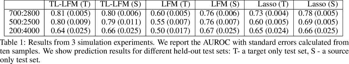 Figure 2 for Transfer Learning via Latent Factor Modeling to Improve Prediction of Surgical Complications