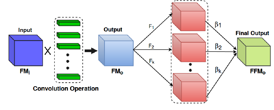 Figure 1 for Cooperative Initialization based Deep Neural Network Training
