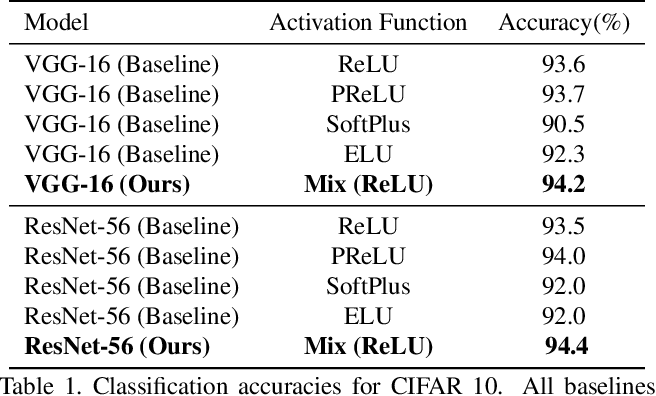 Figure 2 for Cooperative Initialization based Deep Neural Network Training