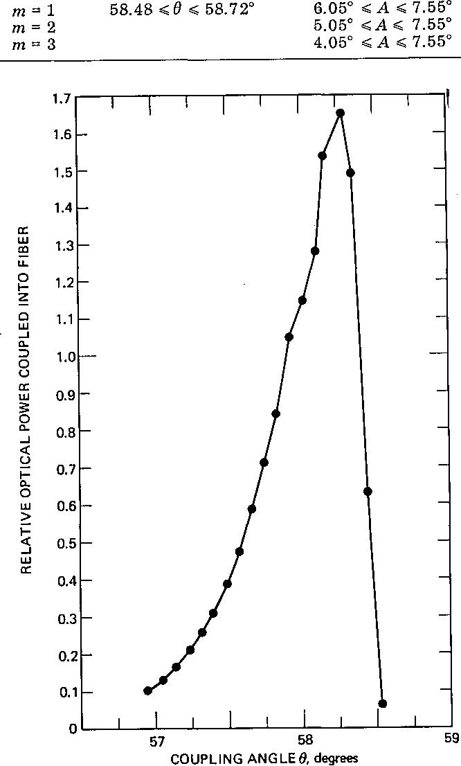 Figure 5 from Angle selective fiber coupler  - Semantic Scholar