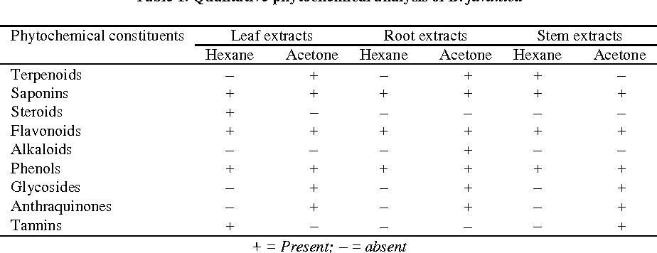 Table 1. Qualitative phytochemical analysis of B. javanica