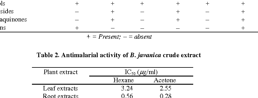 Table 2. Antimalarial activity of B. javanica crude extract