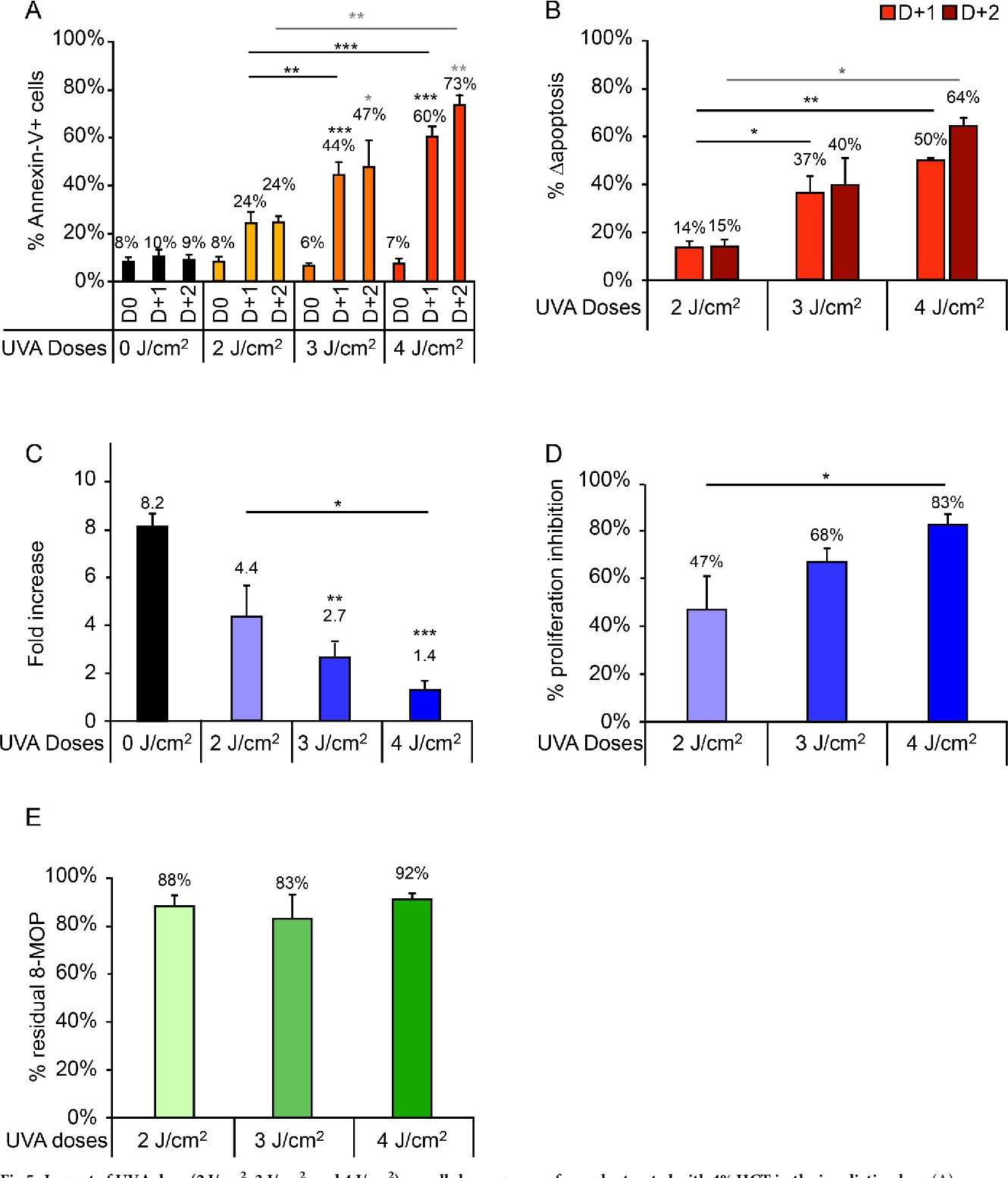 Fig 5. Impact of UVA dose (2 J/cm2, 3 J/cm2, and 4 J/cm2) on cellular response of samples treated with 4% HCT in the irradiation bag. (A) Percentage of Annexin-V+ cells measured daily up to 2 days after irradiation. (B) Δapoptosis determined on days 1 and 2 post-irradiation. (C) Fold increase on day 3 post-irradiation relative to day 0. (D) Proliferation inhibition percentage, calculated as the percentage decrease in proliferation in irradiated versus control samples. A pairwise comparison of each treatment condition was performed. For clarity, only statistically significant results are shown: �p<0.05; ��p<0.01; ���p<0.001. Significant differences with respect to the control (UVA -) are indicated with an asterisk above the relevant bar, while comparisons between irradiated samples are indicated with an asterisk over a line linking the relevant bars. For Annexin-V+ cells (A) and Δapoptosis (B), comparisons performed on days 1 and 2 post-irradiation are indicated in black and gray, respectively.