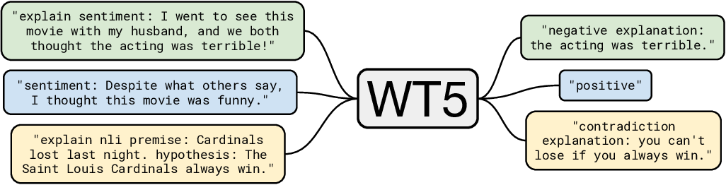 Figure 2 for WT5?! Training Text-to-Text Models to Explain their Predictions