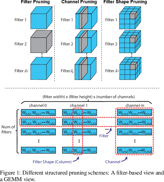 Figure 1 for AutoSlim: An Automatic DNN Structured Pruning Framework for Ultra-High Compression Rates