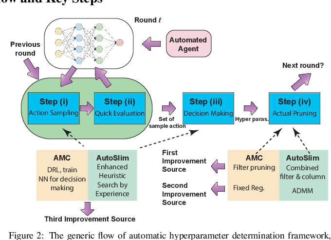 Figure 2 for AutoSlim: An Automatic DNN Structured Pruning Framework for Ultra-High Compression Rates