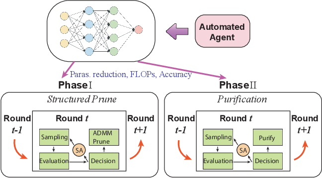 Figure 4 for AutoSlim: An Automatic DNN Structured Pruning Framework for Ultra-High Compression Rates