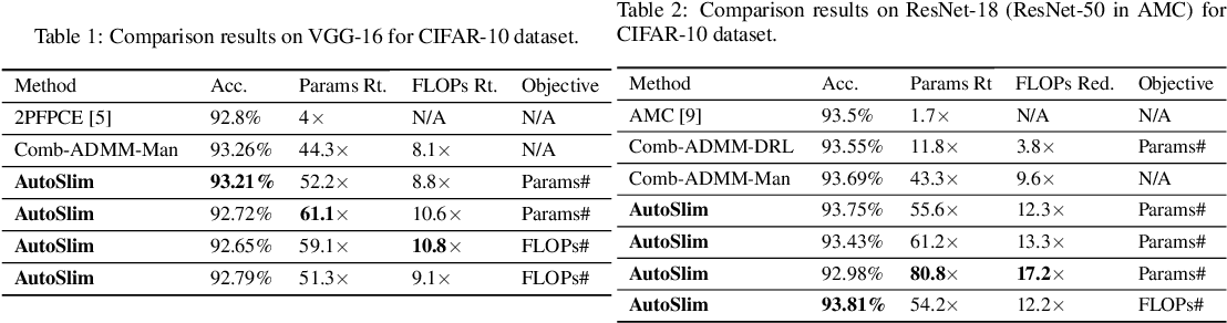Figure 3 for AutoSlim: An Automatic DNN Structured Pruning Framework for Ultra-High Compression Rates