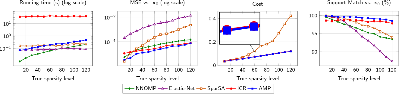 Figure 1 for Adaptive matching pursuit for sparse signal recovery