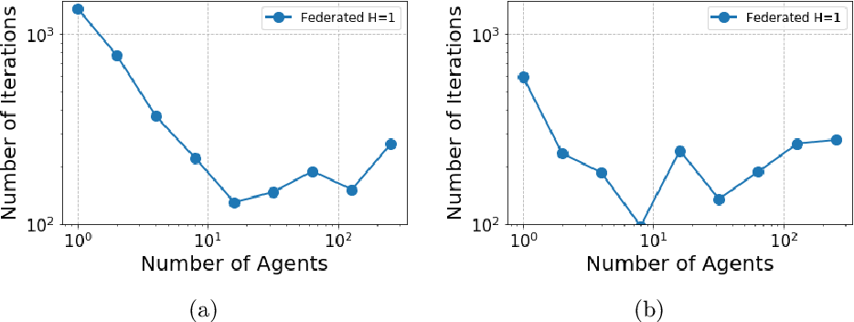 Figure 4 for Federated LQR: Learning through Sharing